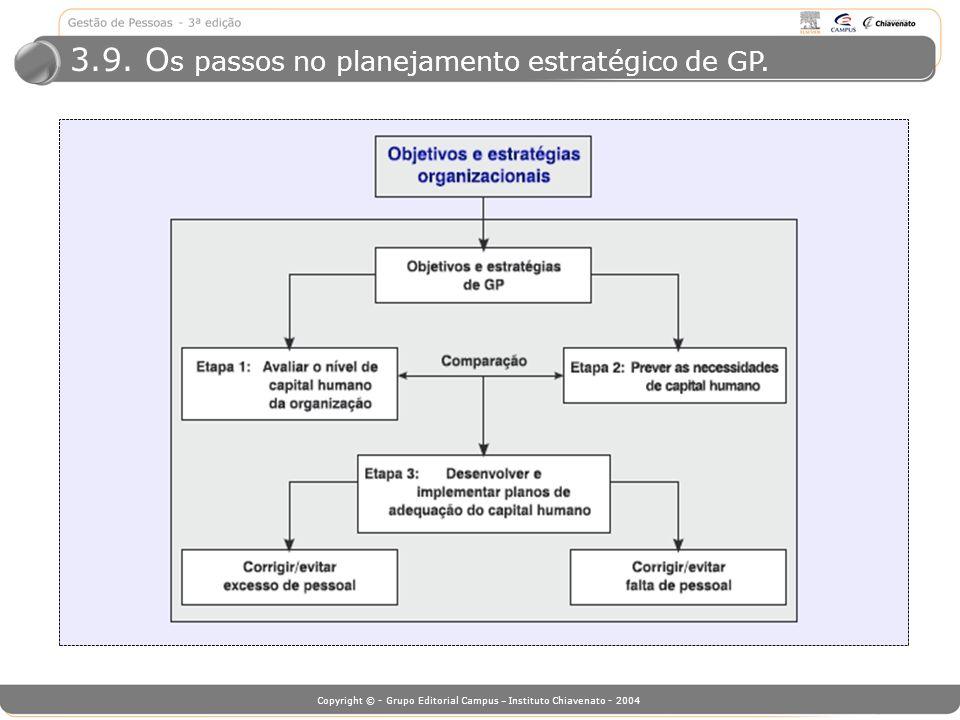 3.9. Os passos no planejamento estratégico de GP.