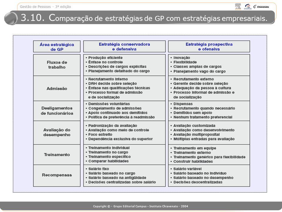 3.10. Comparação de estratégias de GP com estratégias empresariais.
