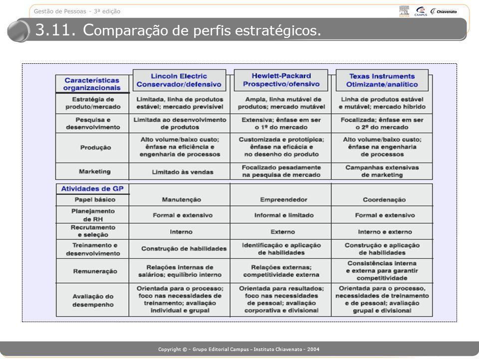 3.11. Comparação de perfis estratégicos.