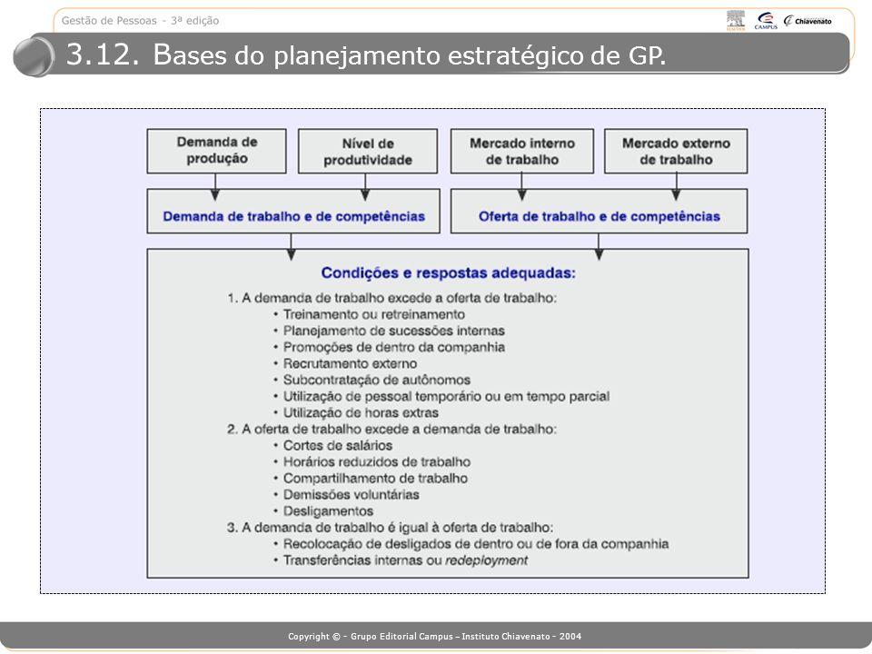 3.12. Bases do planejamento estratégico de GP.
