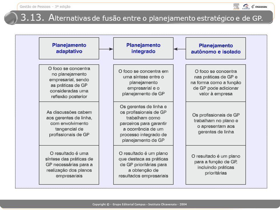 3.13. Alternativas de fusão entre o planejamento estratégico e de GP.