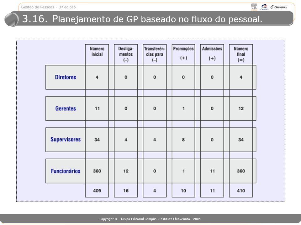 3.16. Planejamento de GP baseado no fluxo do pessoal.