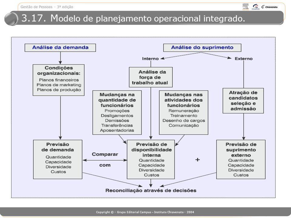 3.17. Modelo de planejamento operacional integrado.