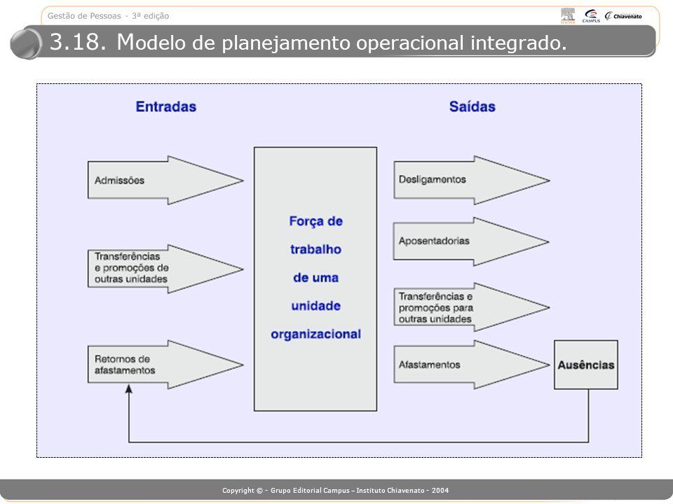 3.18. Modelo de planejamento operacional integrado.