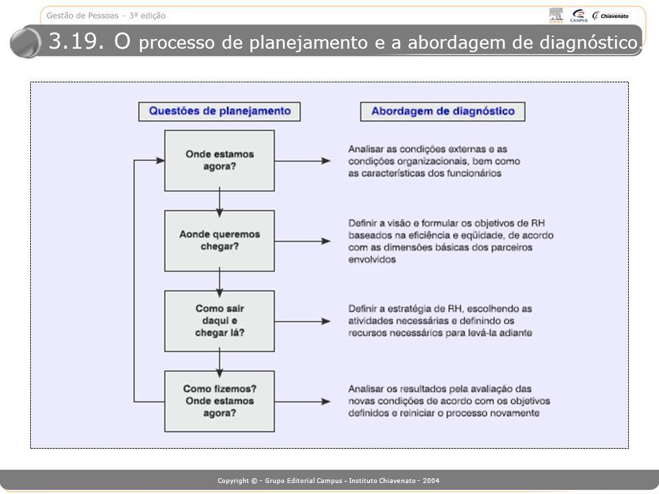 3.19. O processo de planejamento e a abordagem de diagnóstico.