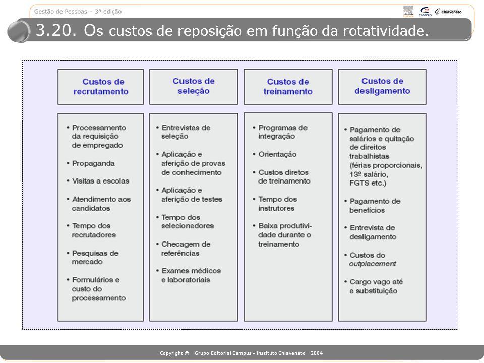 3.20. Os custos de reposição em função da rotatividade.