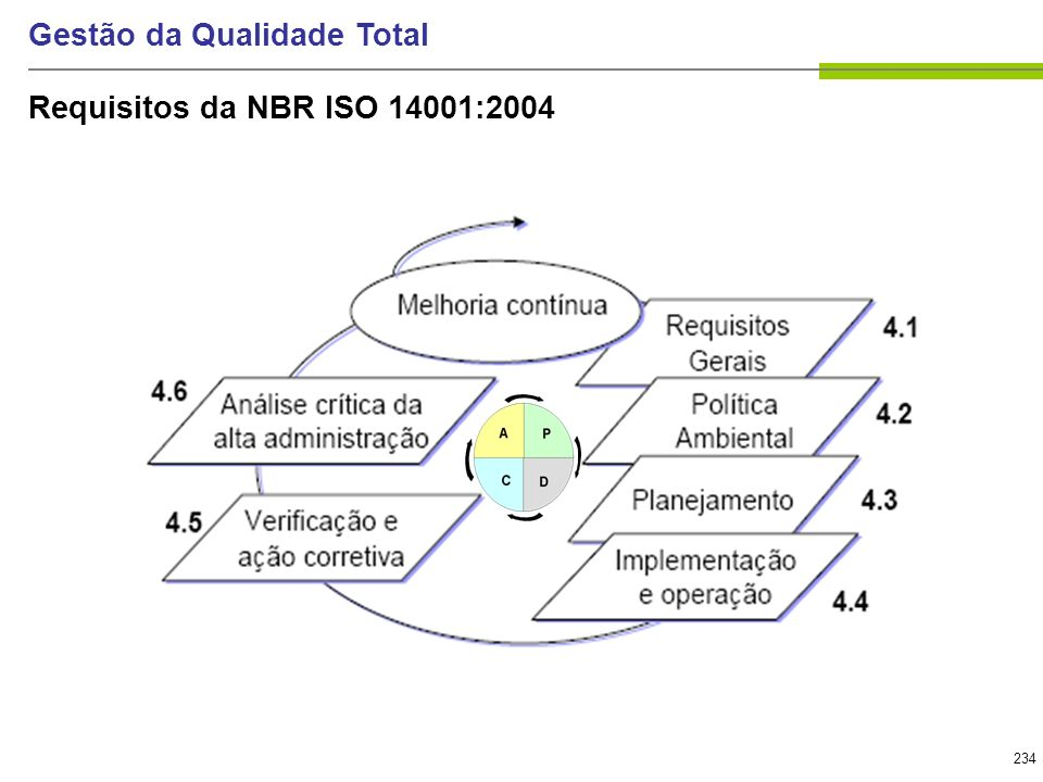 Requisitos da NBR ISO 14001:2004