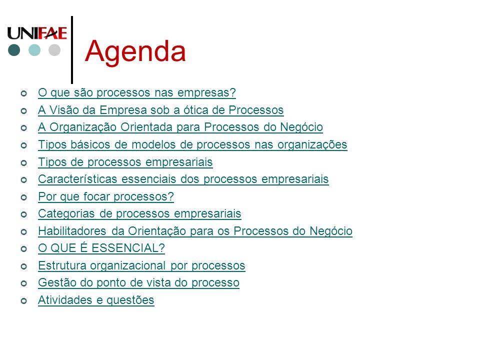 Agenda O que são processos nas empresas