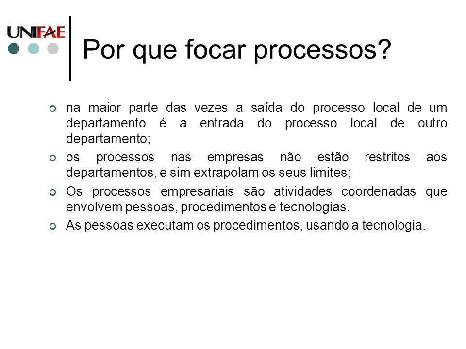 Por que focar processos
