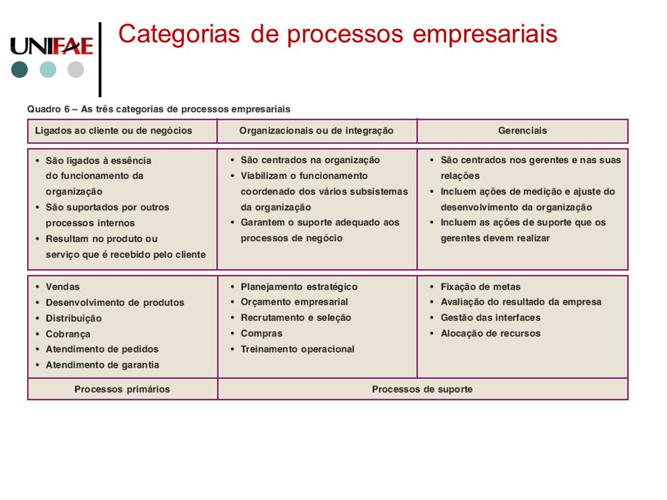 Categorias de processos empresariais