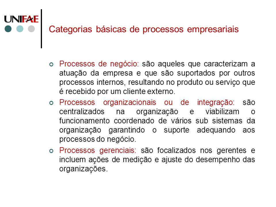 Categorias básicas de processos empresariais