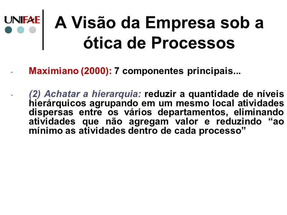 A Visão da Empresa sob a ótica de Processos