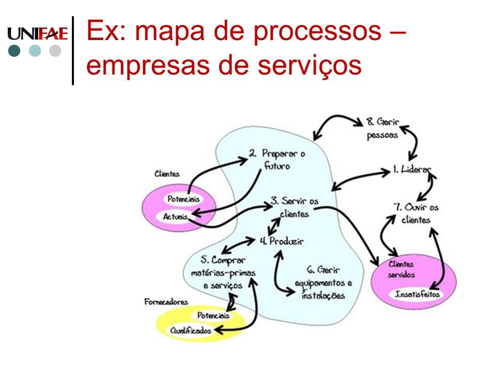 Ex: mapa de processos – empresas de serviços