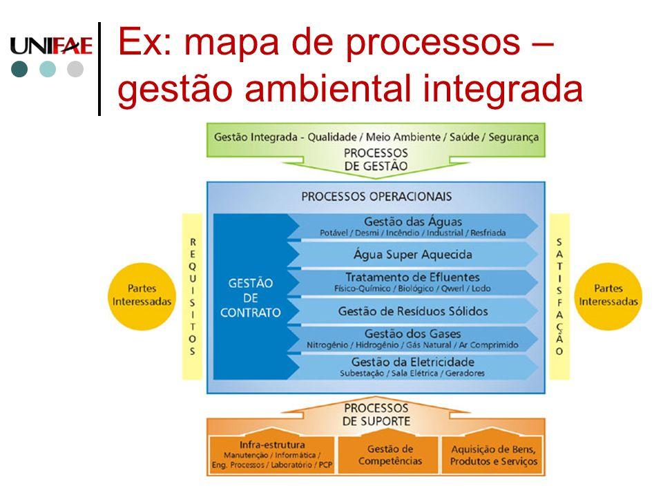 Ex: mapa de processos – gestão ambiental integrada