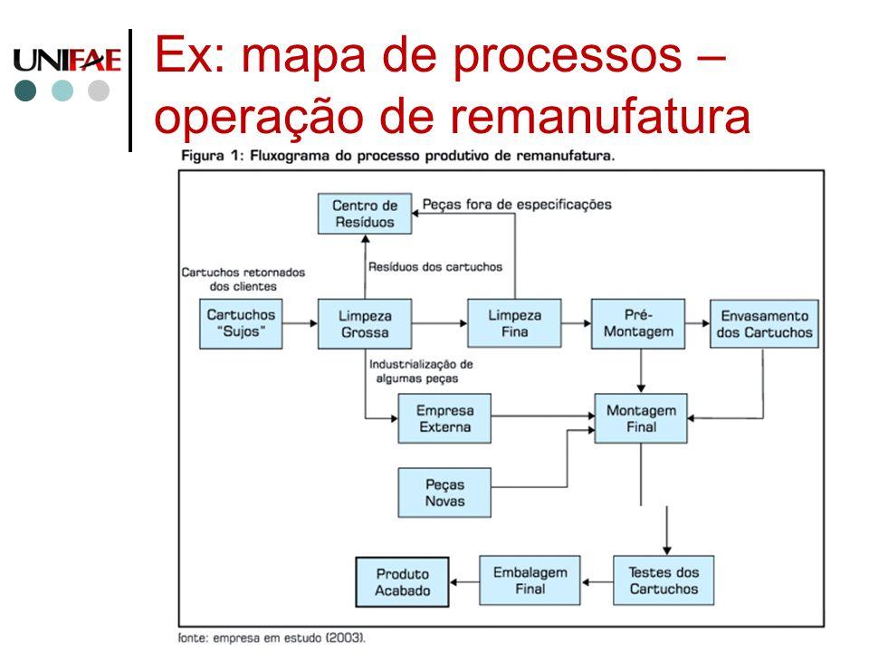 Ex: mapa de processos – operação de remanufatura