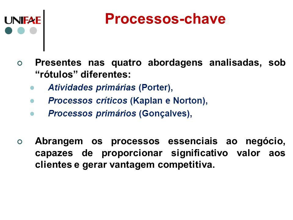 Processos-chave Presentes nas quatro abordagens analisadas, sob rótulos diferentes: Atividades primárias (Porter),