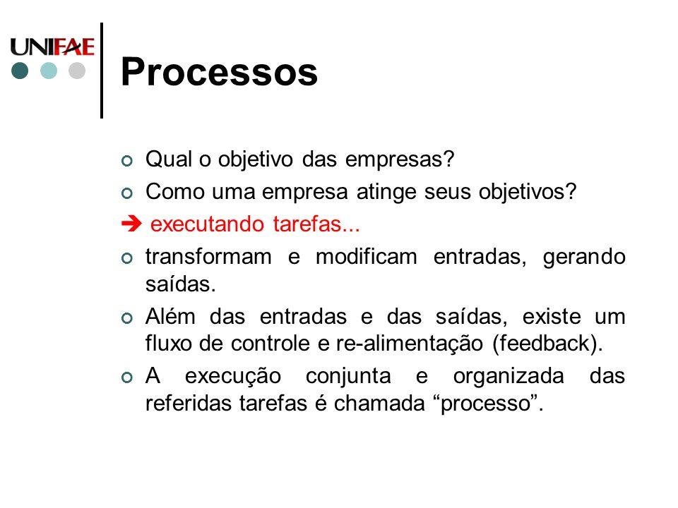 Processos Qual o objetivo das empresas