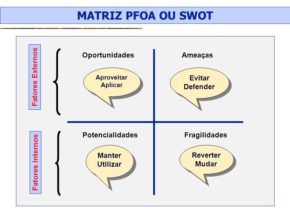 MATRIZ PFOA OU SWOT Oportunidades Ameaças Evitar Defender