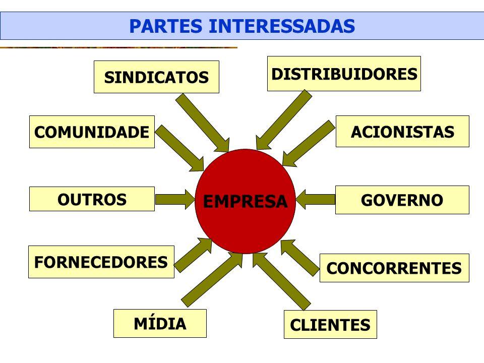 PARTES INTERESSADAS EMPRESA DISTRIBUIDORES SINDICATOS COMUNIDADE