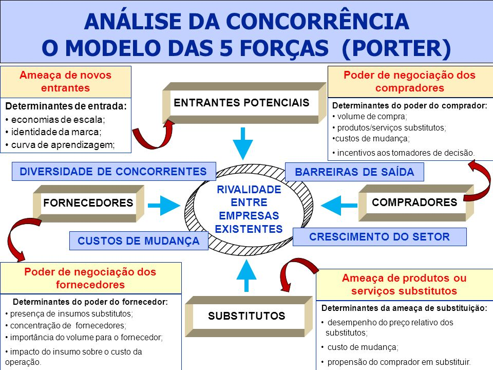ANÁLISE DA CONCORRÊNCIA O MODELO DAS 5 FORÇAS (PORTER)