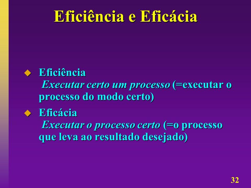 Eficiência e Eficácia Eficiência Executar certo um processo (=executar o processo do modo certo)