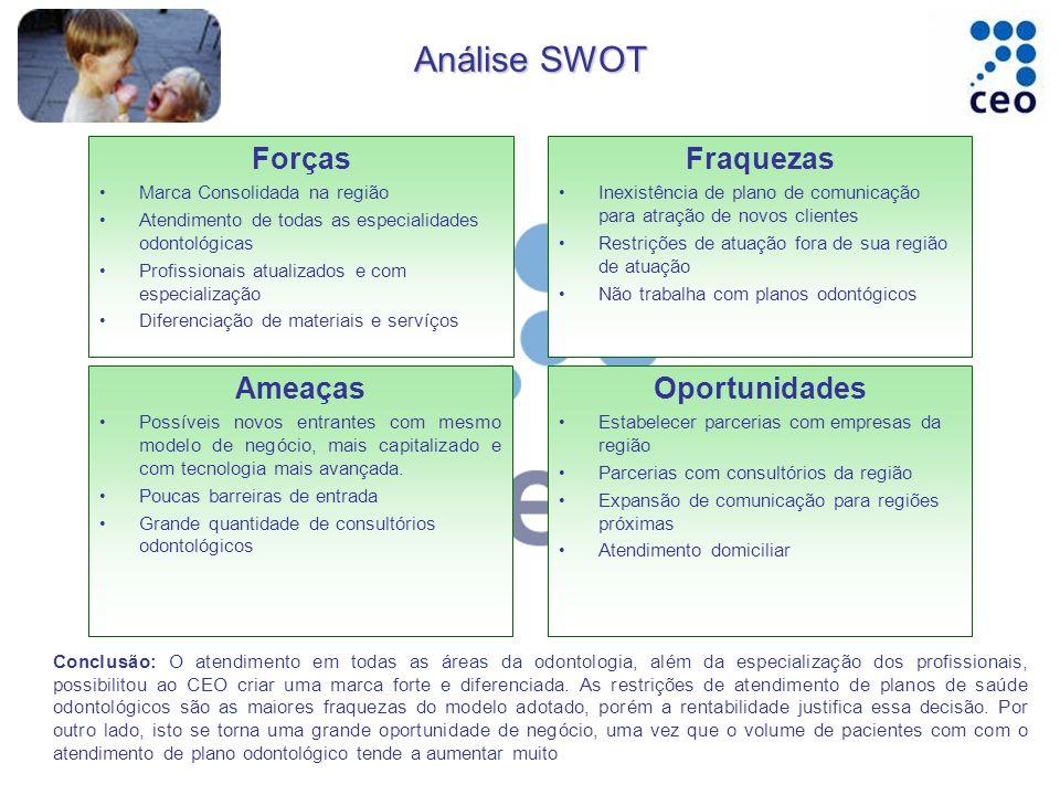 Análise SWOT Forças Fraquezas Ameaças Oportunidades