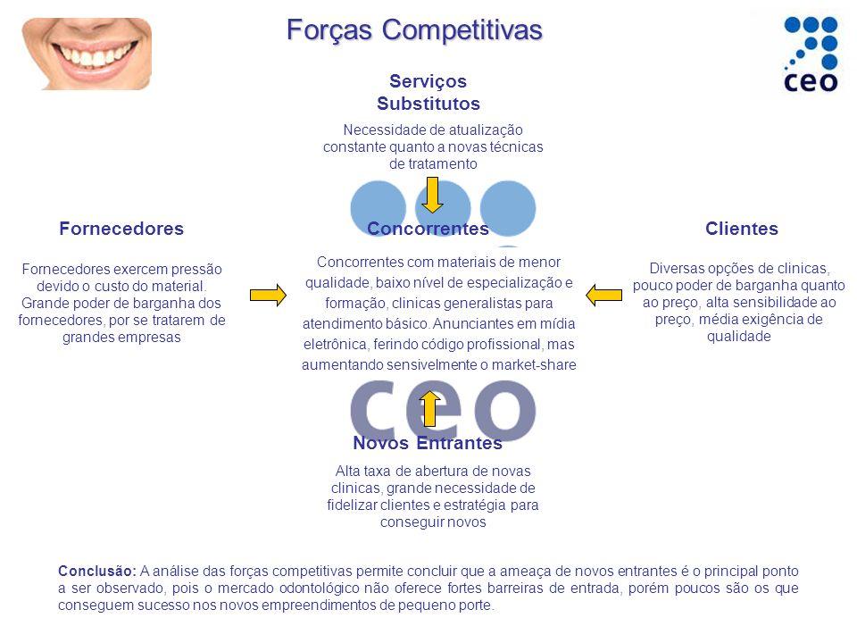 Forças Competitivas Serviços Substitutos Fornecedores Concorrentes