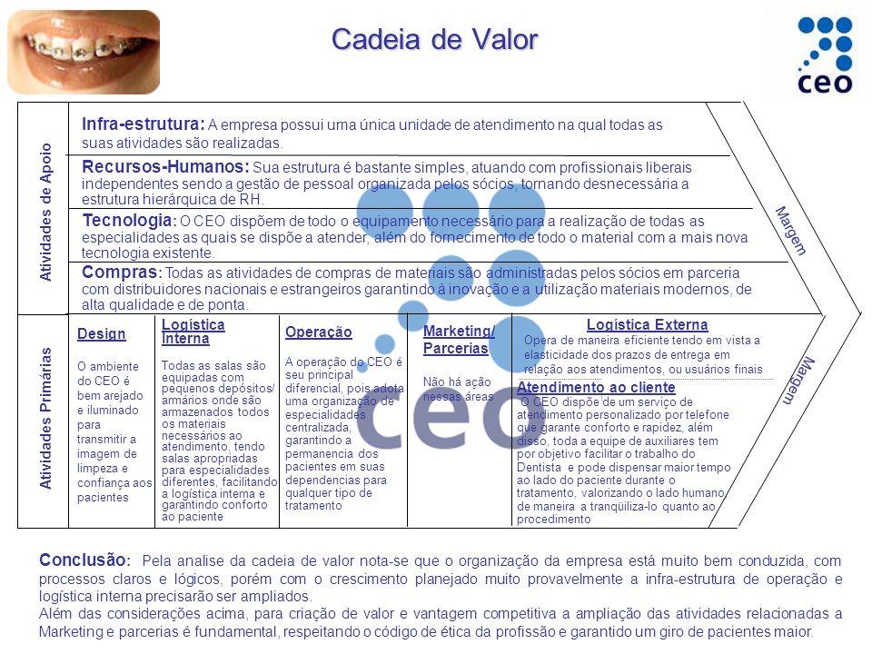 Cadeia de Valor Infra-estrutura: A empresa possui uma única unidade de atendimento na qual todas as suas atividades são realizadas.