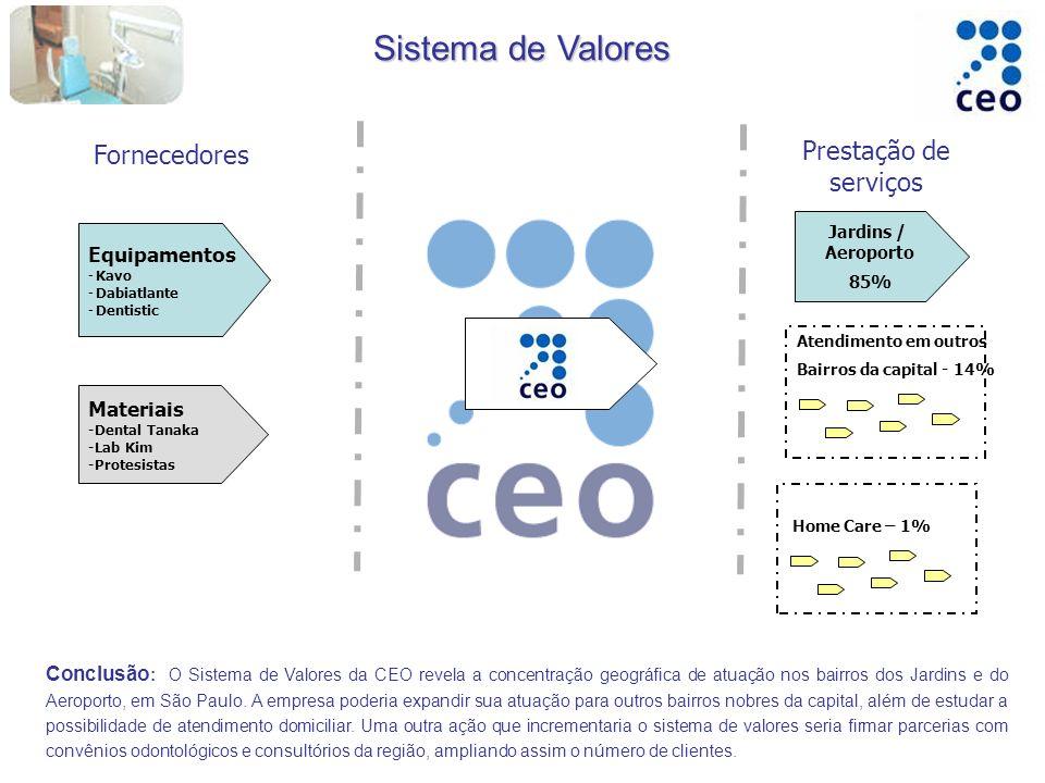 Sistema de Valores Prestação de serviços Fornecedores Equipamentos