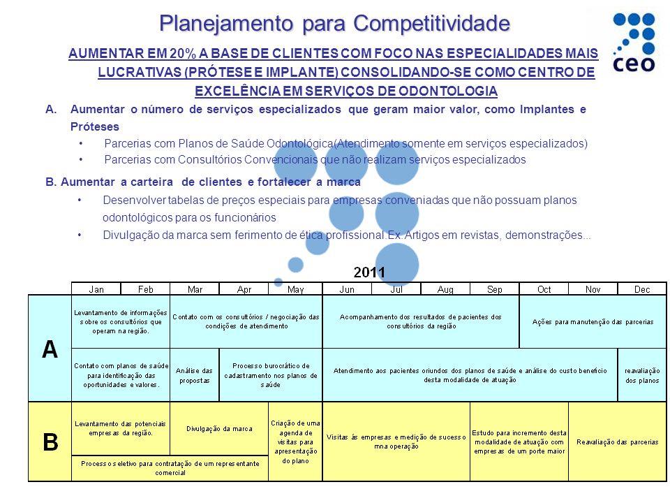 Planejamento para Competitividade