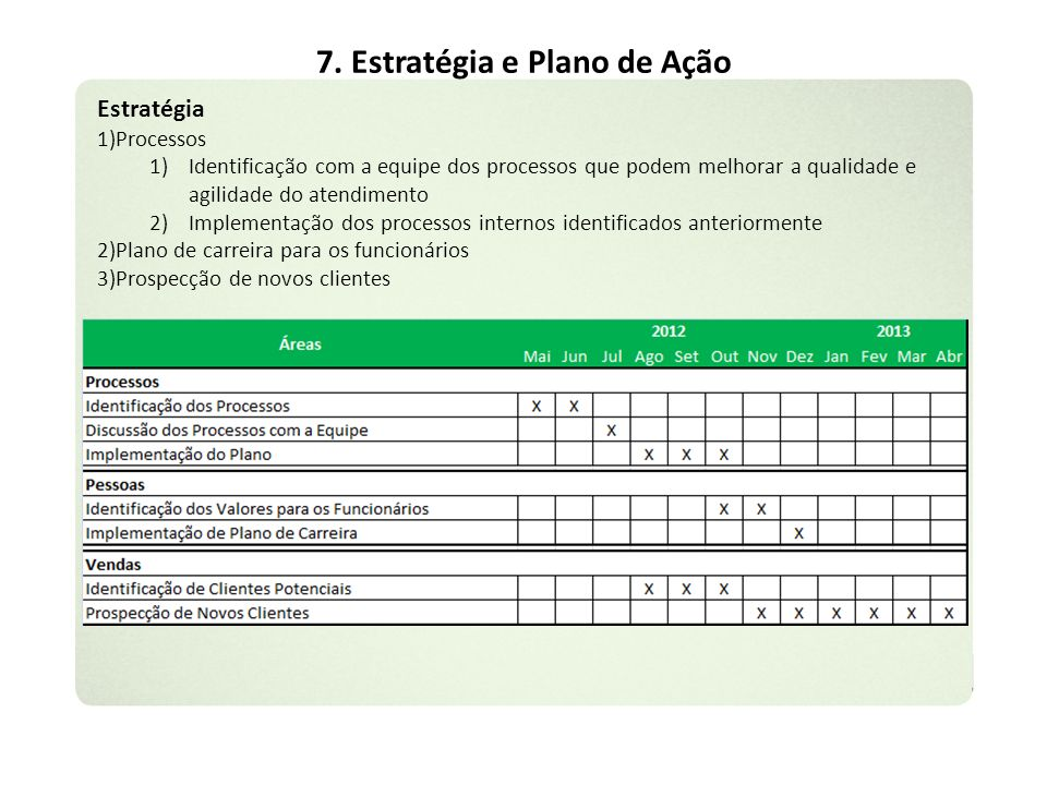 7. Estratégia e Plano de Ação