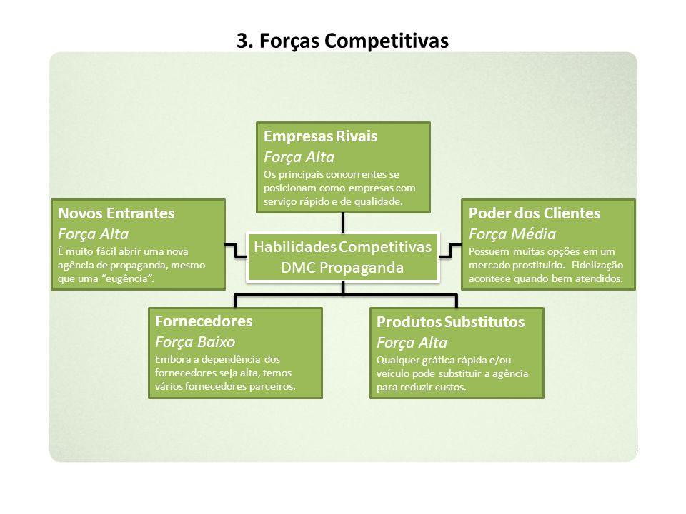 3. Forças Competitivas Empresas Rivais Força Alta Novos Entrantes