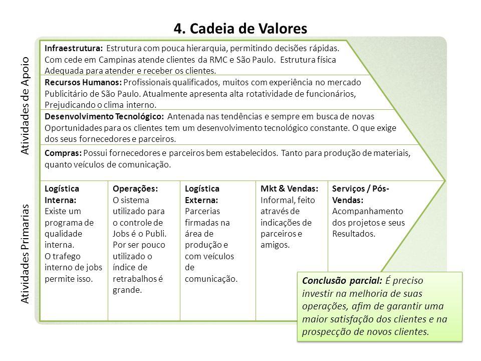 4. Cadeia de Valores Atividades de Apoio Atividades Primarias