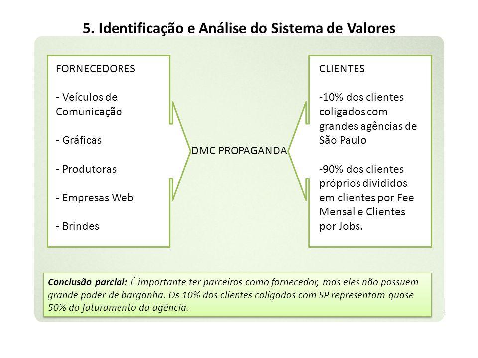 5. Identificação e Análise do Sistema de Valores