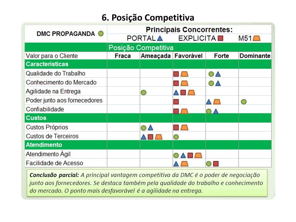 6. Posição Competitiva