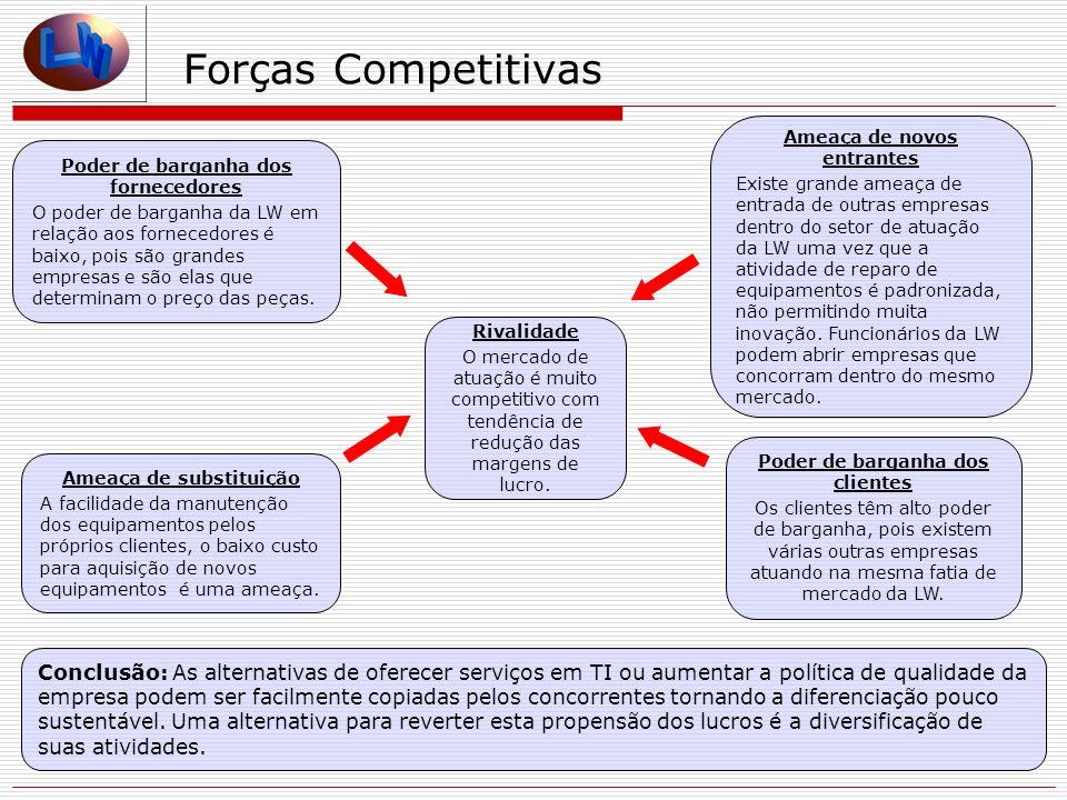 Forças Competitivas Ameaça de novos entrantes.
