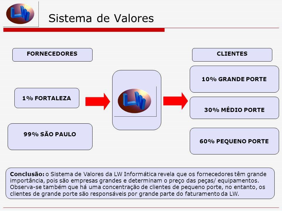 Sistema de Valores FORNECEDORES CLIENTES 10% GRANDE PORTE 1% FORTALEZA