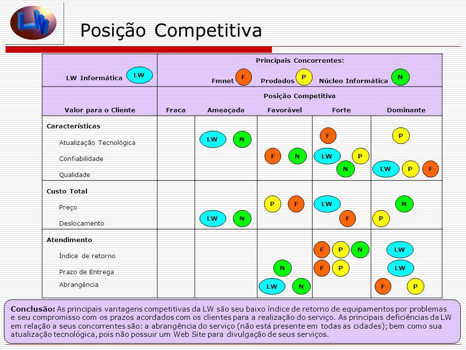 Principais Concorrentes: Fmnet Prodados Núcleo Informática