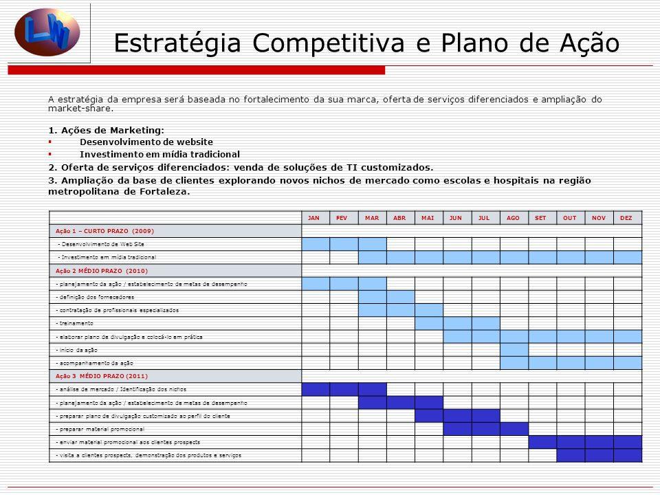 Estratégia Competitiva e Plano de Ação