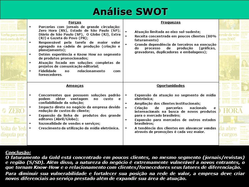 Análise SWOT Conclusão: