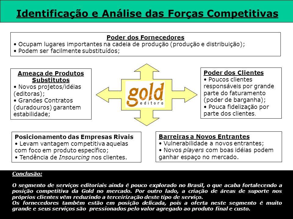 Identificação e Análise das Forças Competitivas