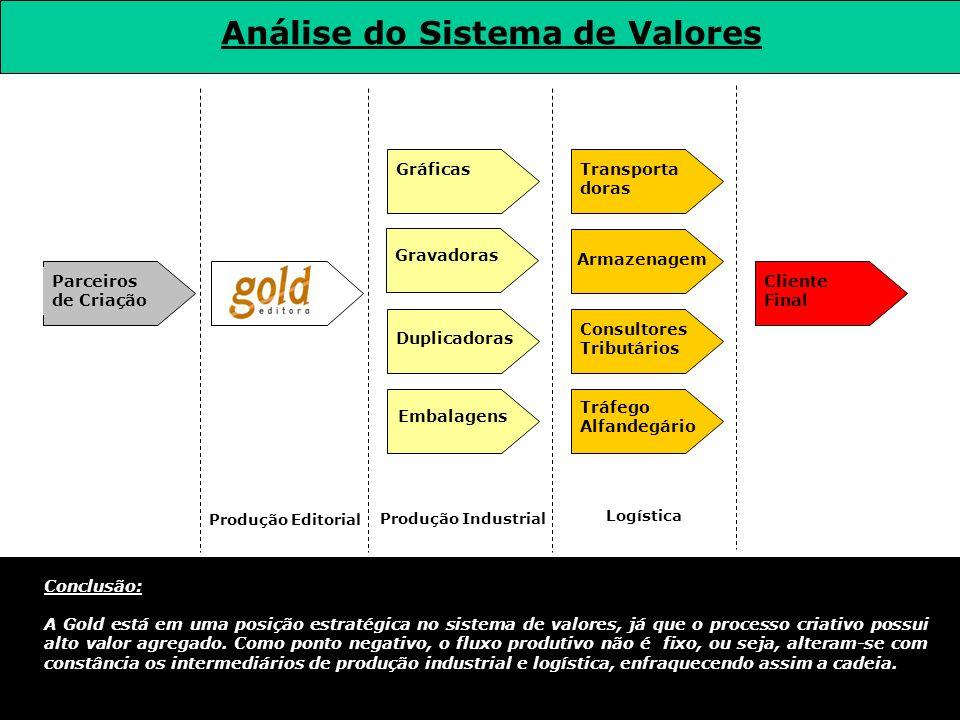 Análise do Sistema de Valores