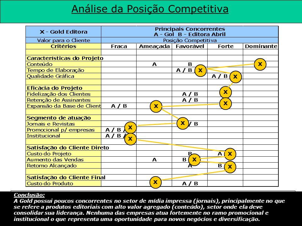 Análise da Posição Competitiva