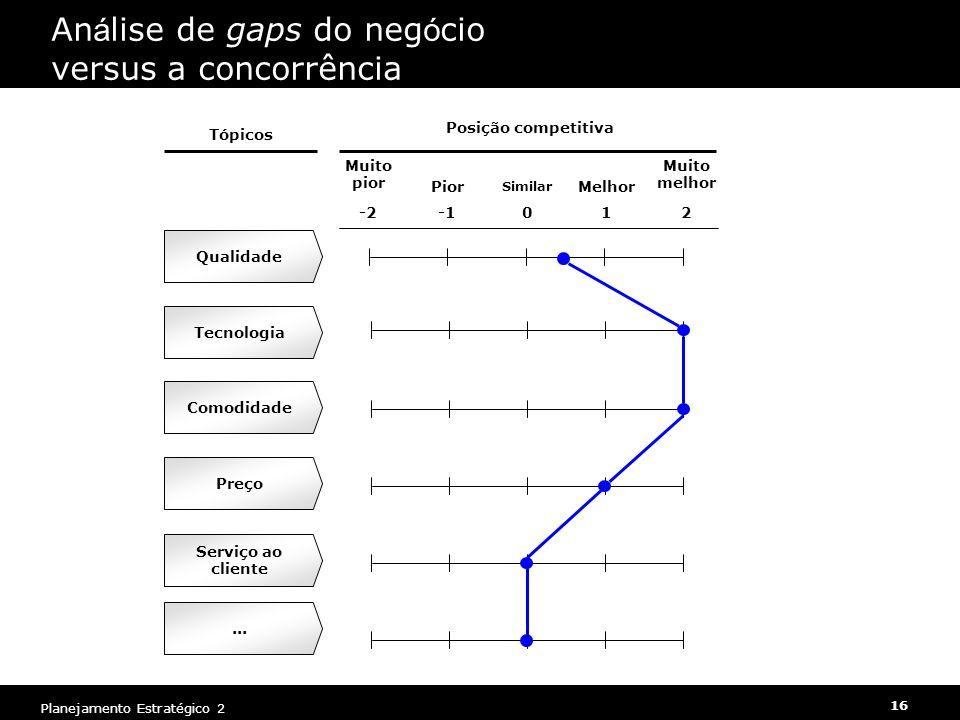 Análise de gaps do negócio versus a concorrência