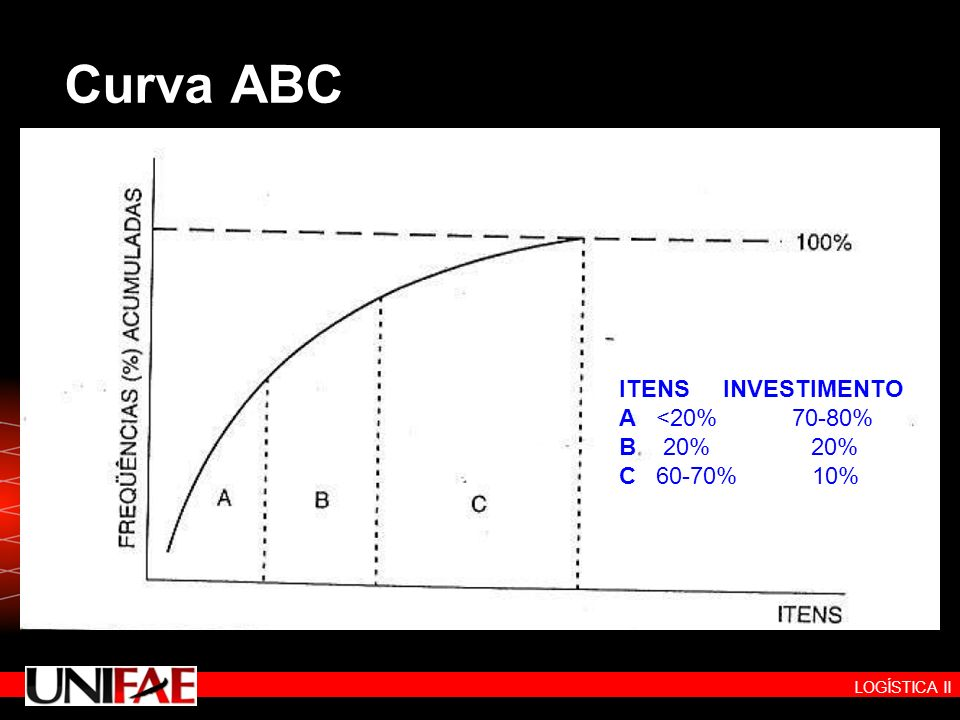 Curva ABC ITENS INVESTIMENTO.