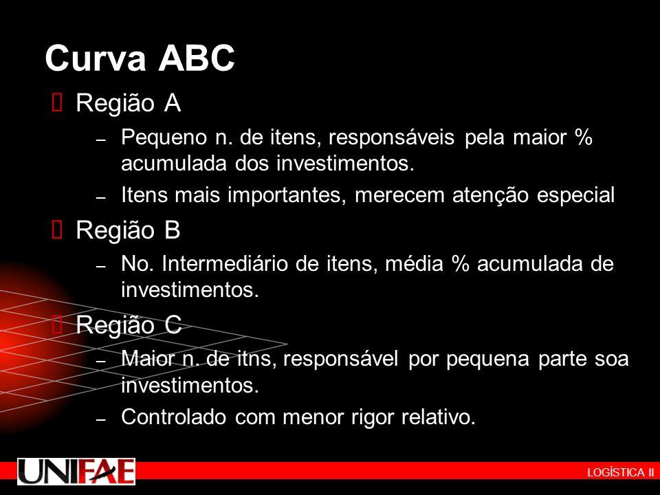 Curva ABC Região A Região B Região C