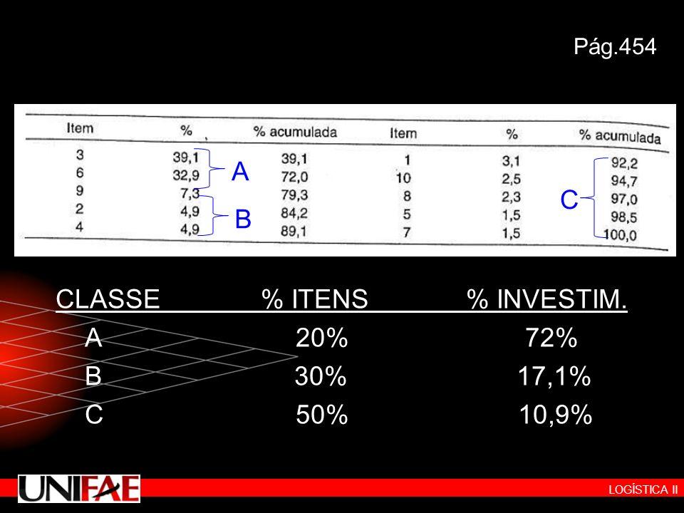 CLASSE % ITENS % INVESTIM. A 20% 72% B 30% 17,1% C 50% 10,9%