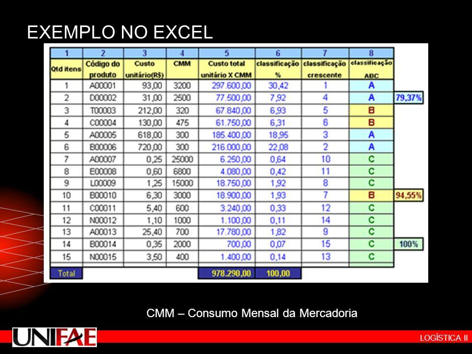 EXEMPLO NO EXCEL CMM – Consumo Mensal da Mercadoria