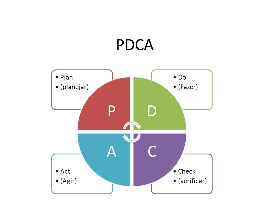 PDCA P Plan (planejar) D Do (Fazer) C Check (verificar) A Act (Agir)