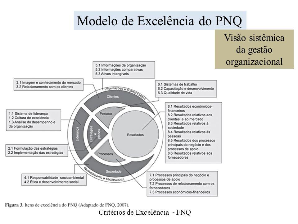 da gestão organizacional